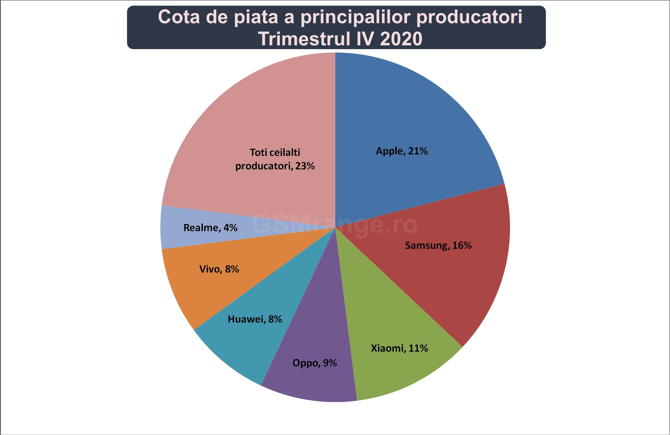 Cota de piata a celor mai importanti producatori de telefoane trimestrul IV 2020