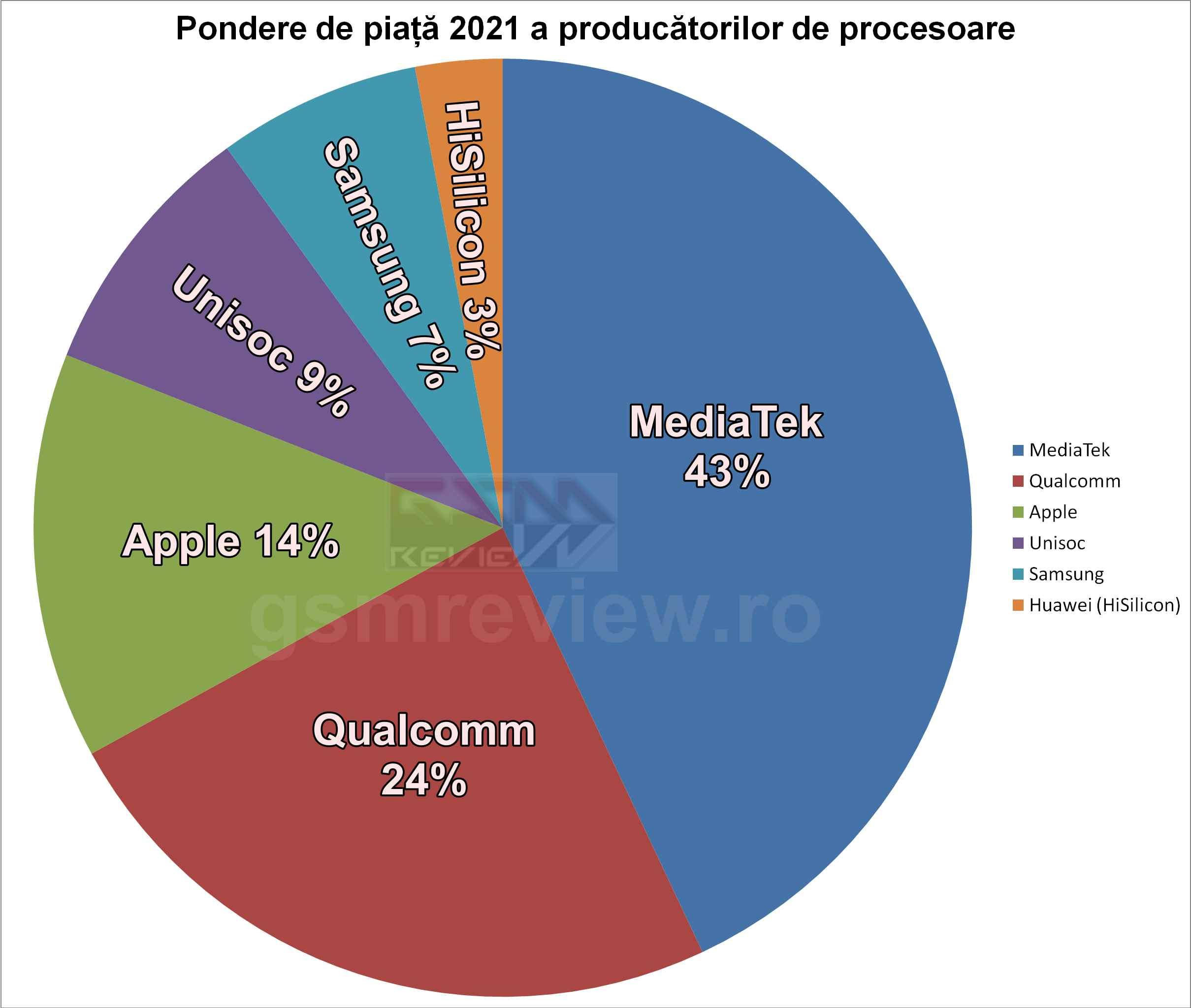 Ponderea pe piata a producatorilor de procesoare in 2021